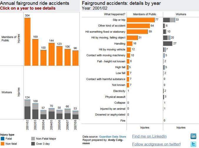 Fairground accident rates