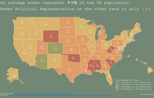 Women Political Representation