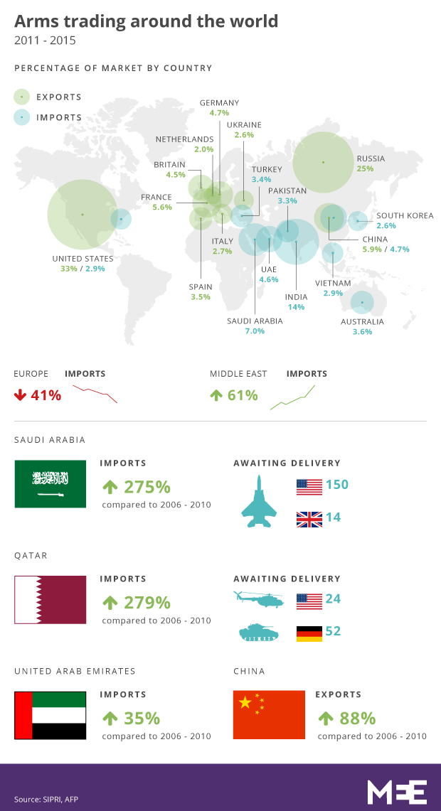 world-arm-trade