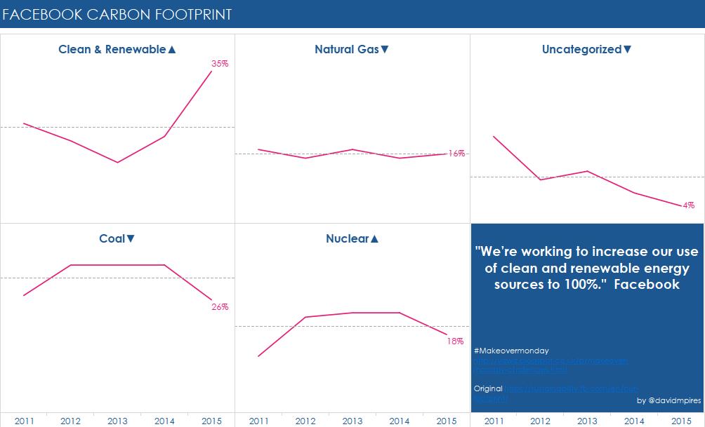Facebook Carbon Footprint